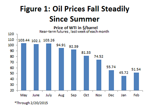 Figure 1: Oil Prices Fall Steadily Since Summer