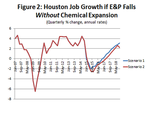 Figure 2: Houston Job Growth if E&P Falls Without Chemical Expansion