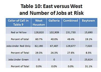 Table 10: East versus West: Area Employment in At-Risk Jobs