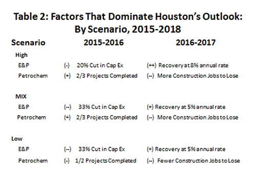 Table 2: Factors That dominate Houston's Outlook: By Scenaro, 2015-2018