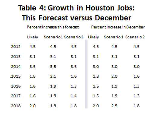 Table 4: Growth in Houston Jobs This Forecast versus December