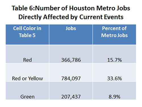 Table 6: Number of Houston Metro Jobs Directly Affected by Current Events