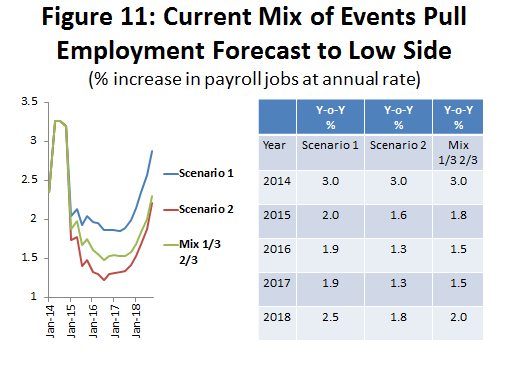 Figure 11: Current Mix of Events Pull Employment Forecast to Low Side