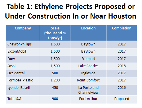 Table 1: Ethylene Projects Proposed or Under Construction In or Near Houston