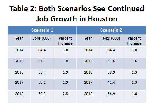 Table 2: Both Scenarios See Continued Job Growth in Houston