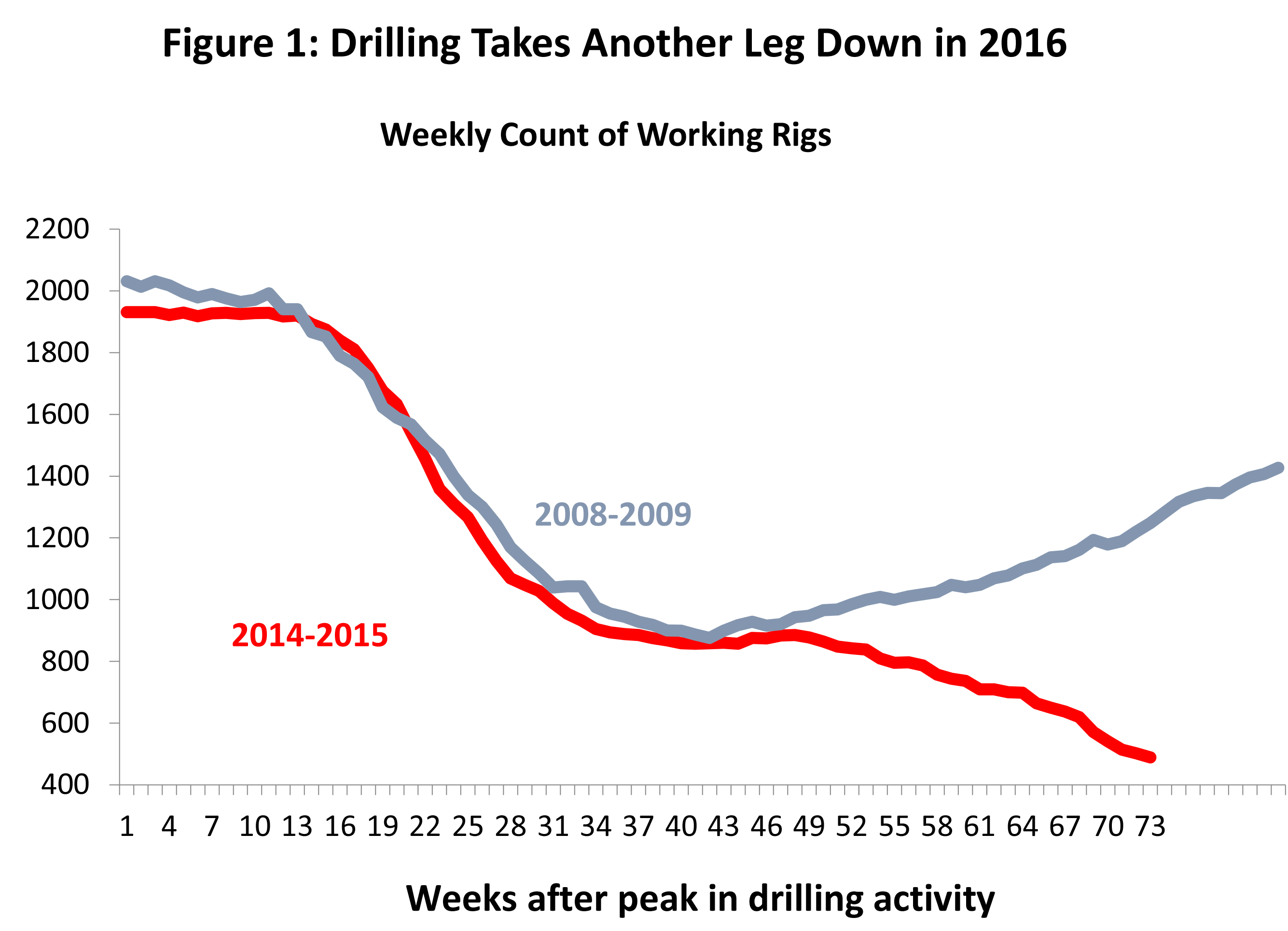 Figure 1: Drilling Takes Another Leg Down in 2016.