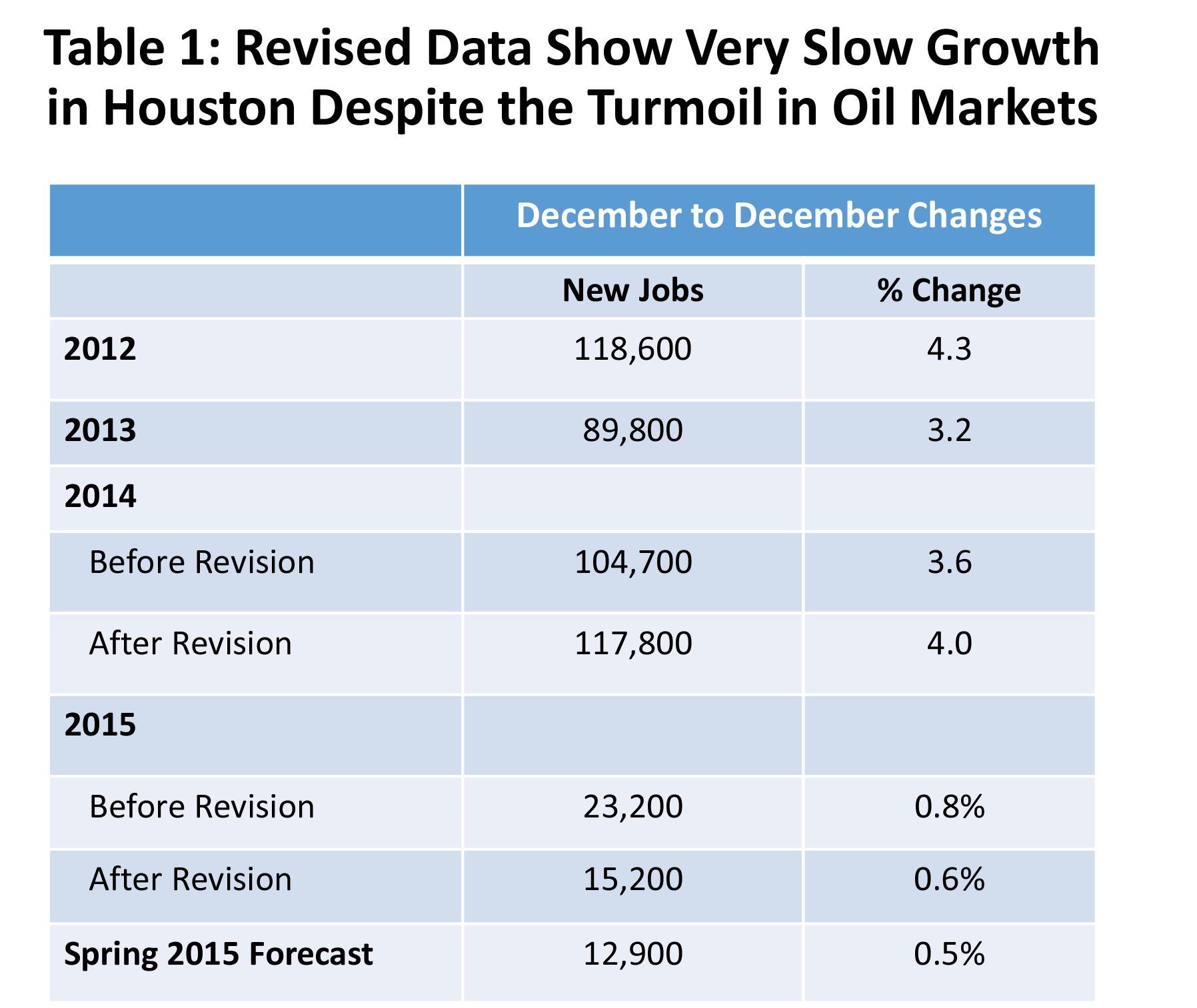Table 1. Revised Data Show Very Slow Growth in Houston Despite the Turmoil in Oil Markets