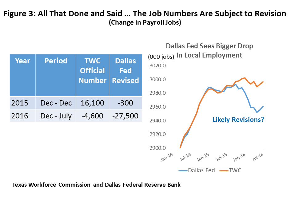 Figure 3: All That Done and Said … The Job Numbers Are Subject to Revision