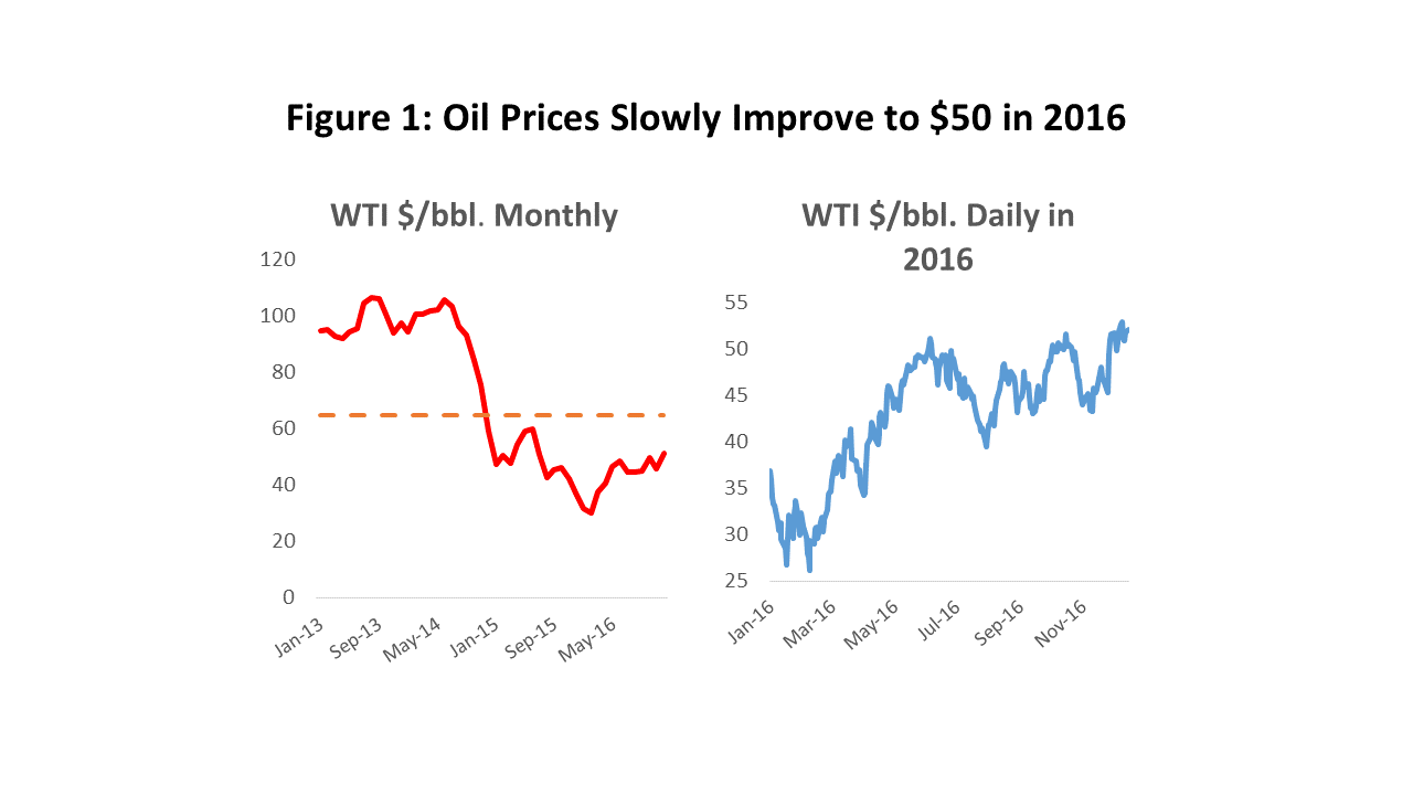 Figure 1: Oil Prices Slowly Improve to $50 in 2016