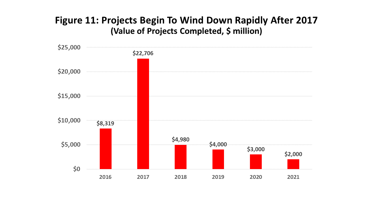 Figure 11: Projects Begin To Wind Down Rapidly After 2017