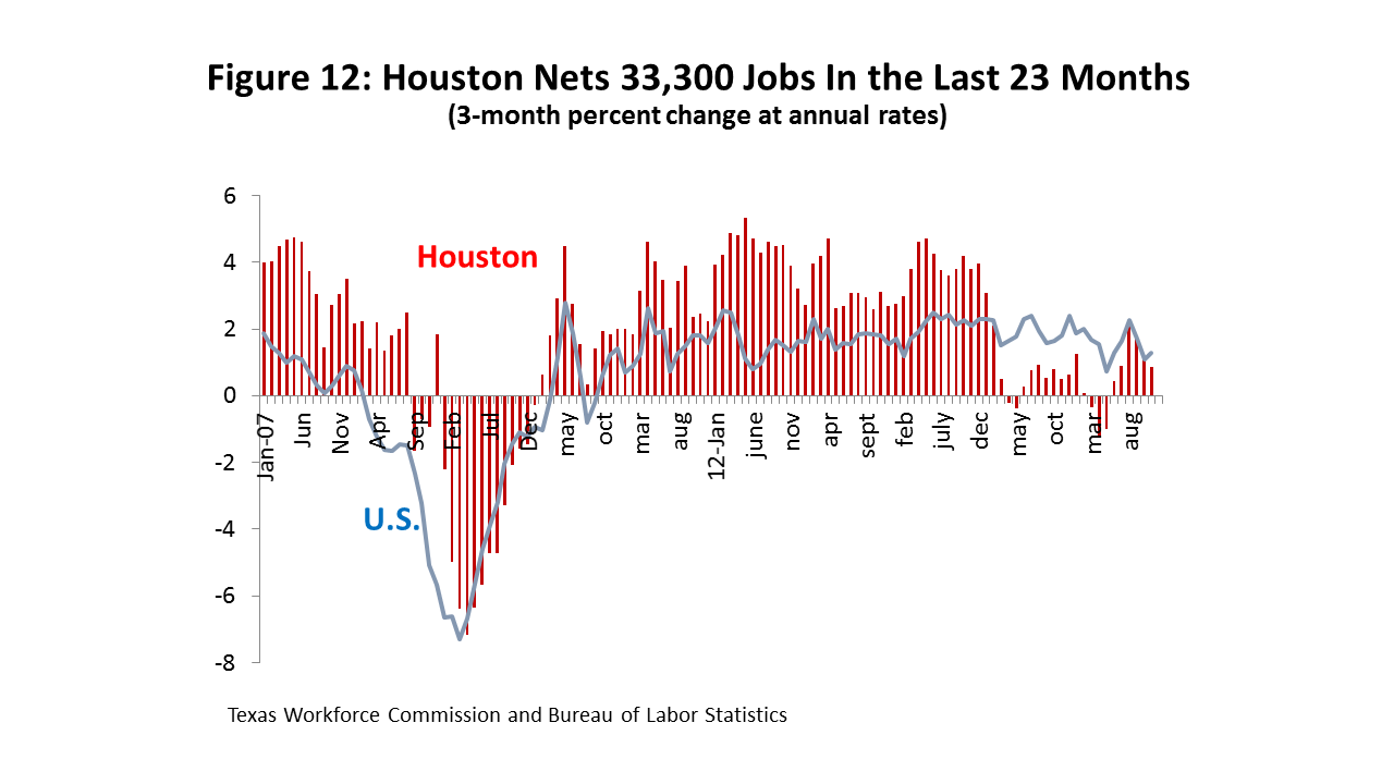 Figure 12: Houston Nets 33,300 Jobs In the Last 23 Months