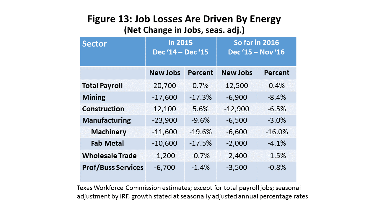 Figure 13: Job Losses Are Driven By Energy