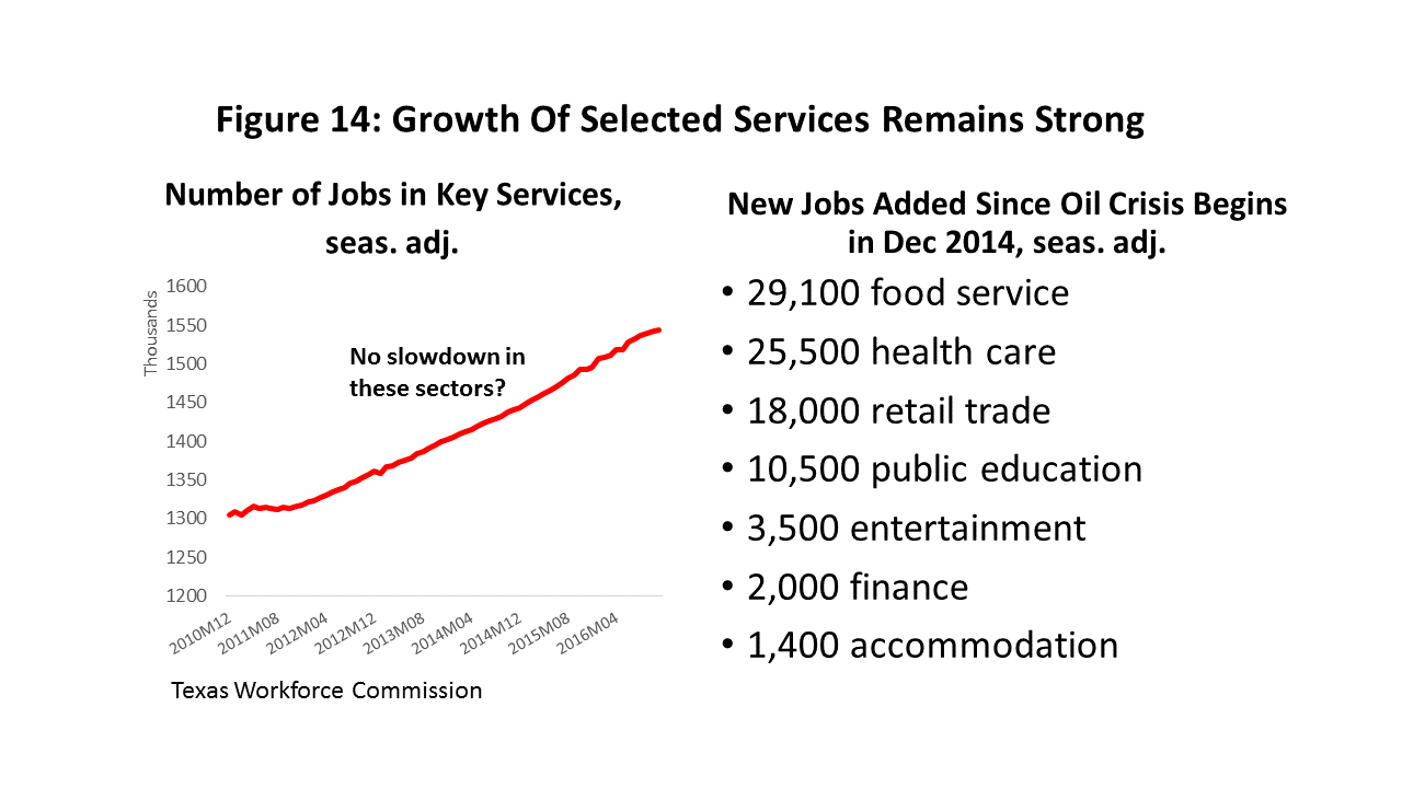 Figure 14: Figure 14: Growth Of Selected Services Remains Strong