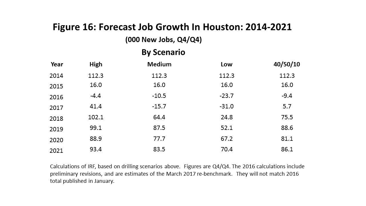 Figure 16: Forecast Job Growth In Houston: 2014-2021
