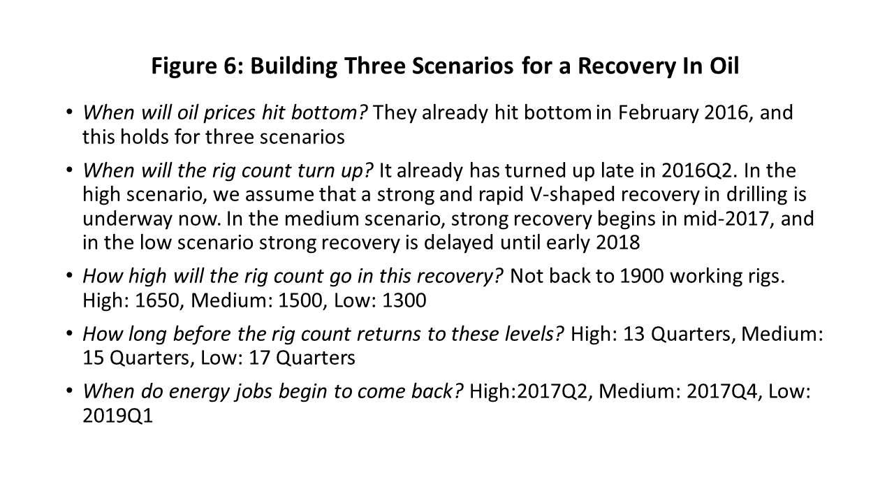 Figure 6: Figure 6: Building Three Scenarios for a Recovery In Oil