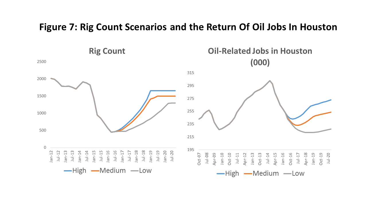Figure 7: Rig Count Scenarios and the Return Of Oil Jobs In Houston