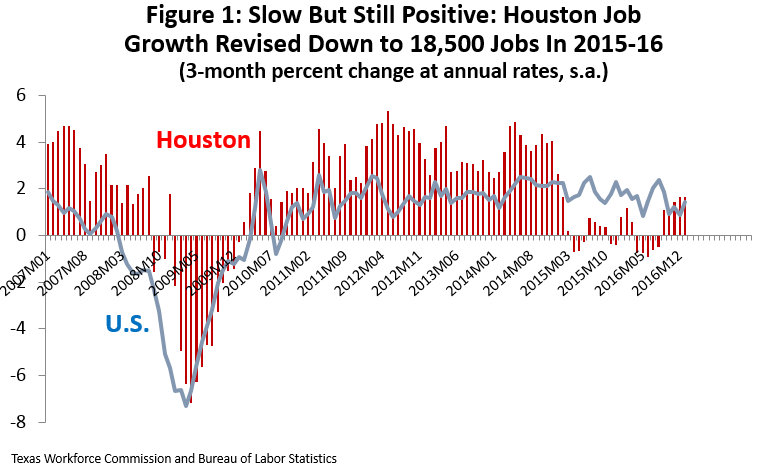 Figure 1: Slow But Still Positive: Houston Job Growth Revised Down to 18,500 Jobs In 2015-16