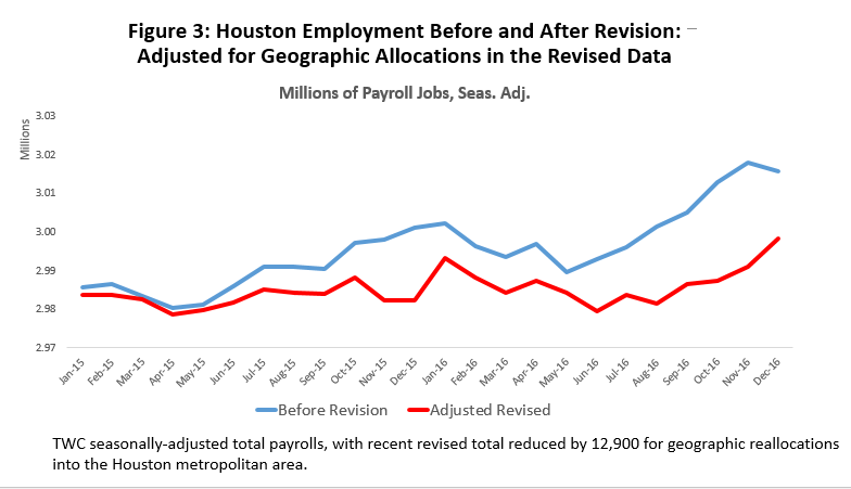 Figure 3: Houston Employment Before and After Revision: Adjusted for Geographic Allocations in the Revised Data