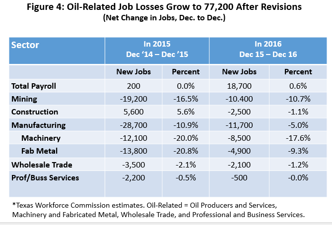 Figure 4: Oil-Related Job Losses Grow to 77,200 After Revisions