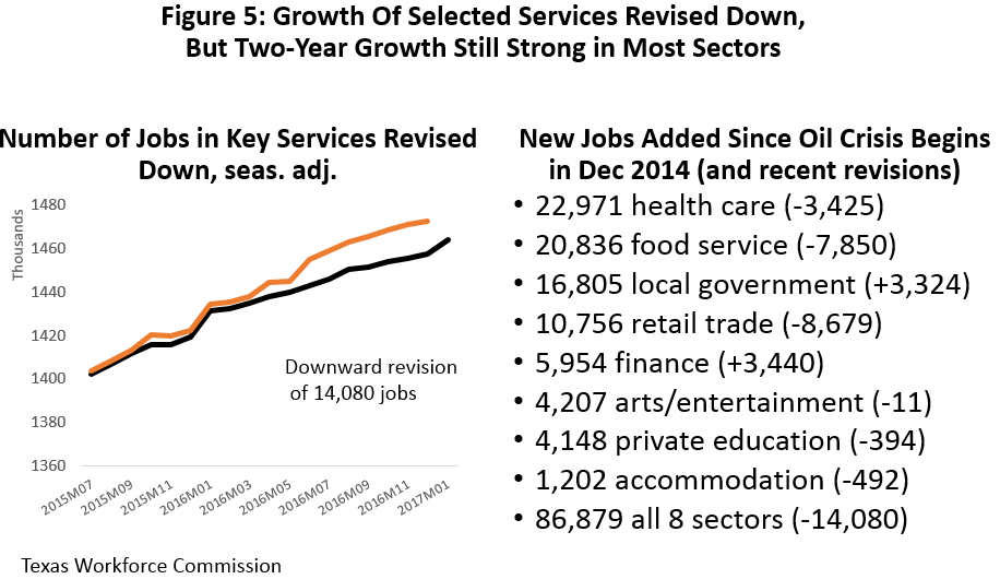Figure 5: Growth of Selected Services Revised Down, But Two-Year Growth Still Strong in Most Sectors